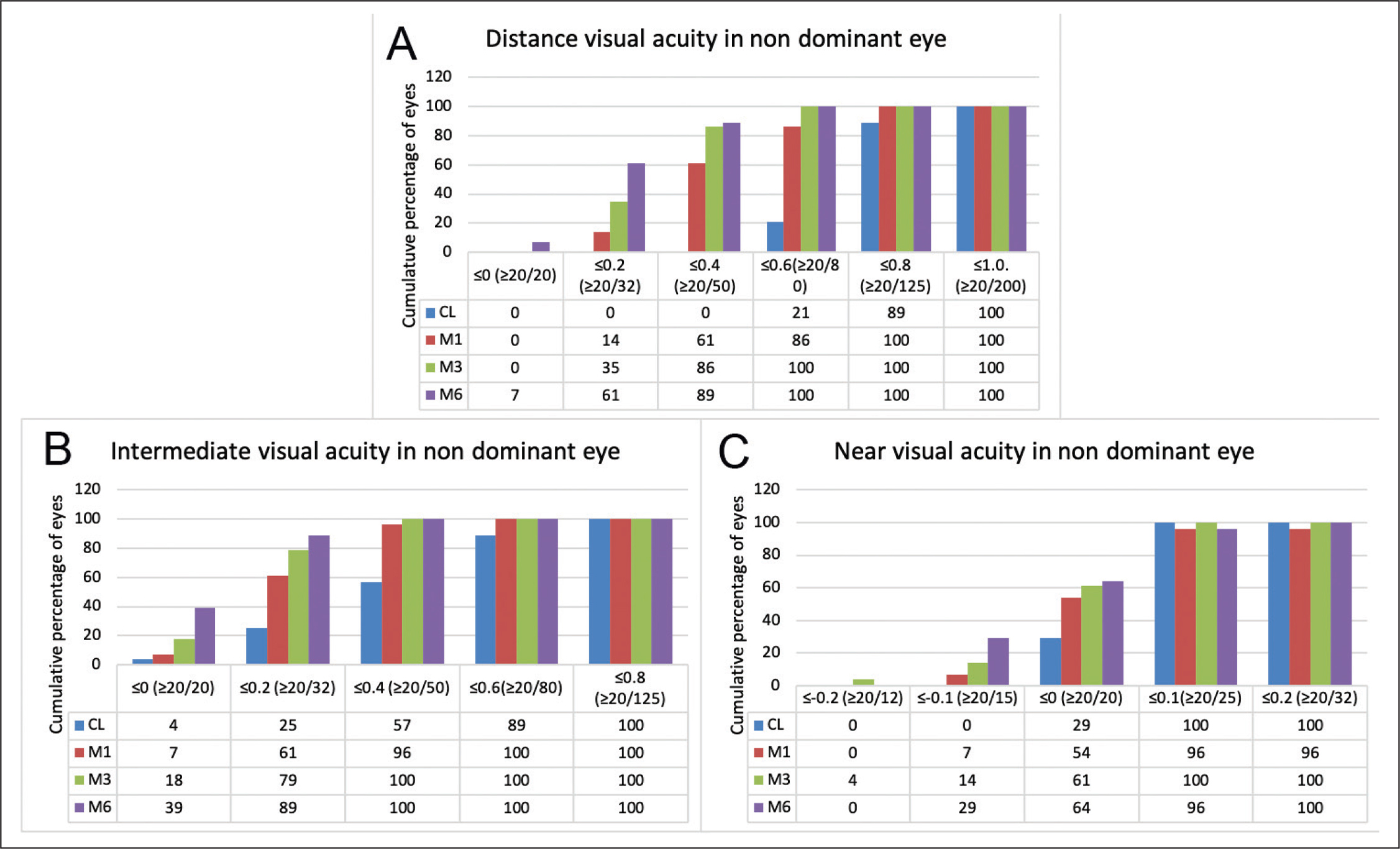 Changes in (A) distance, (B) intermediate, and (C) near visual acuity in the non-dominant eye following surgical treatment at 1 (in red), 3 (in green), and 6 (in purple) months postoperatively compared with contact lens wear (CL) simulating monovision preoperatively (in blue).
