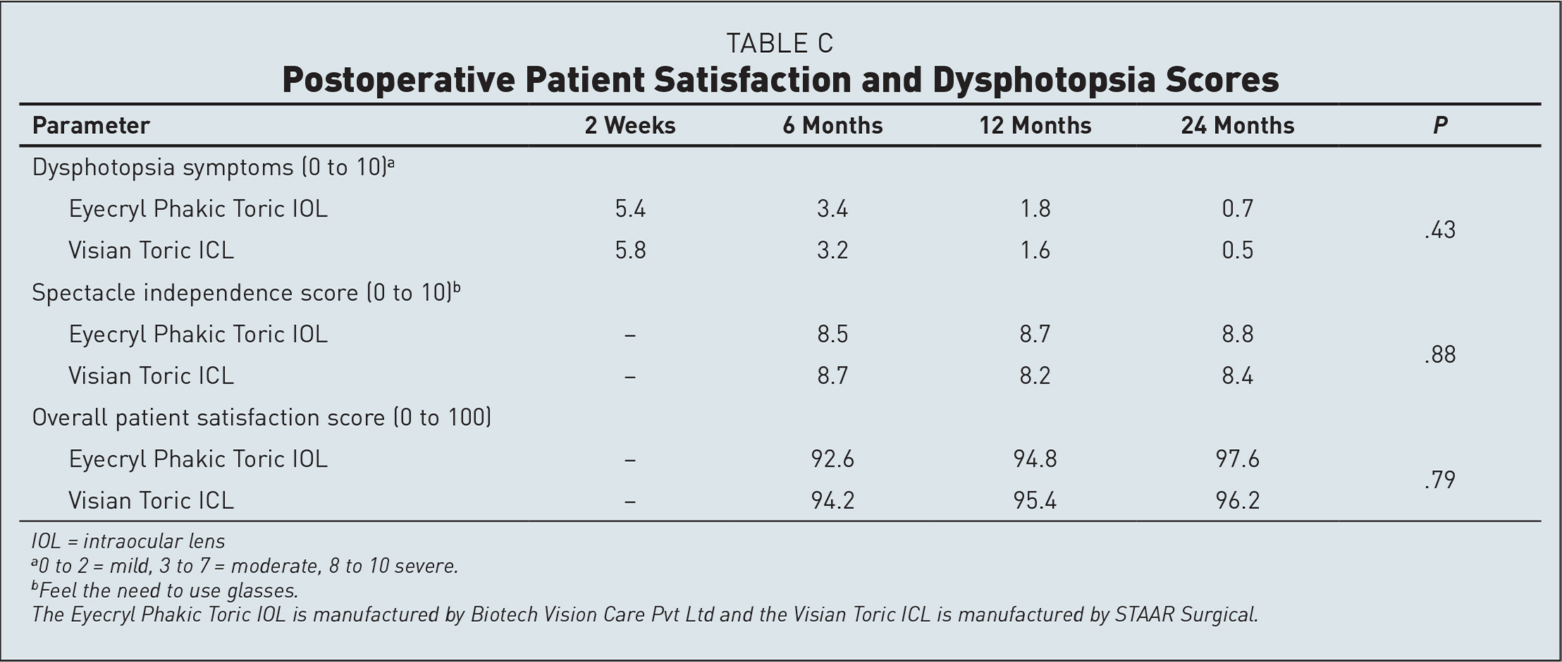 Postoperative Patient Satisfaction and Dysphotopsia Scores