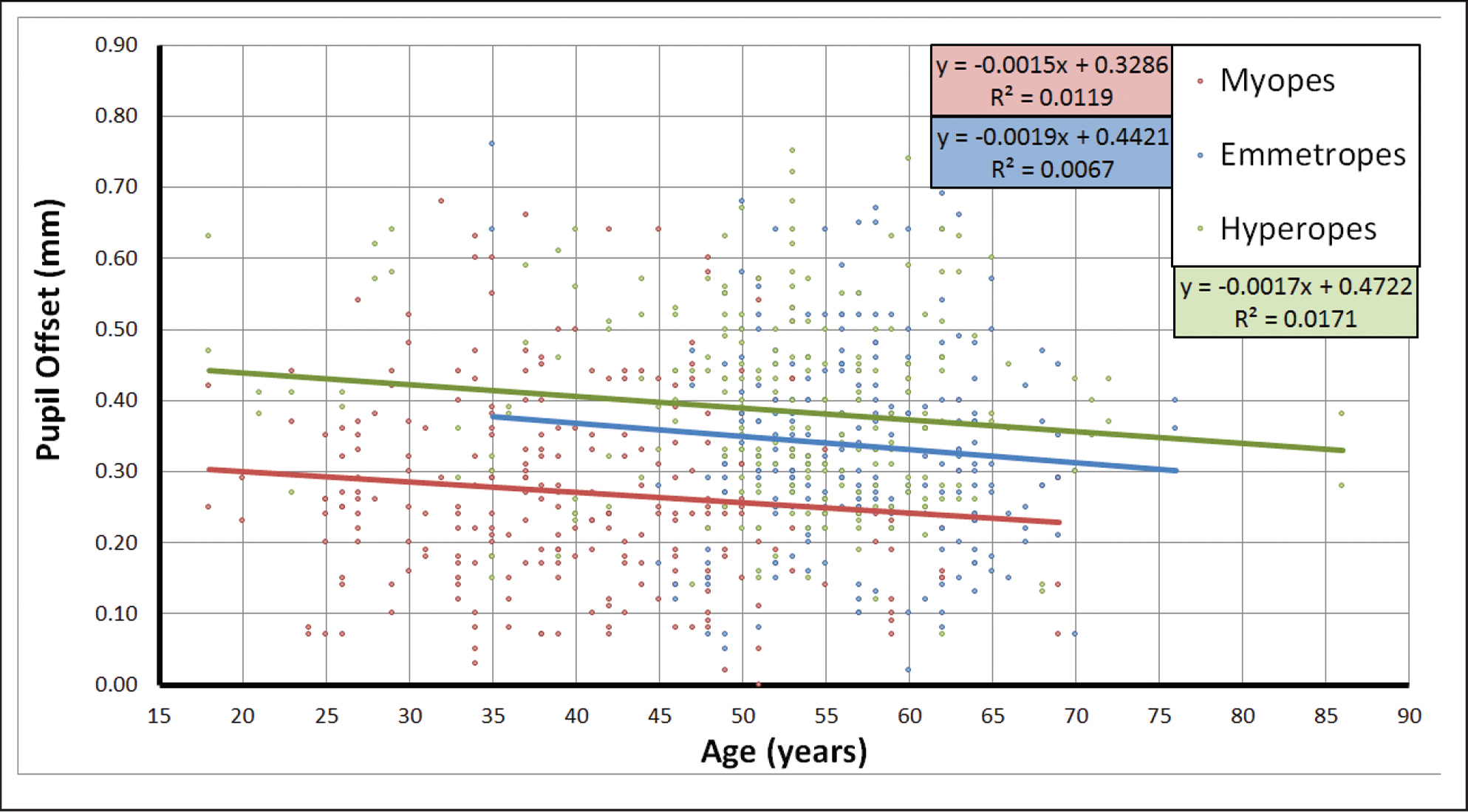 Scatter plot of the pupil offset magnitude against age for the myopic, emme-tropic, and hyperopic groups. A linear regression line shows a weak trend for decrease with age for all three groups. The correlation was statistically significant only for the hyperopic group (P = .086 for the myopic group, P = .198 for the emmetropic group, and P = .045 for the hyperopic group).