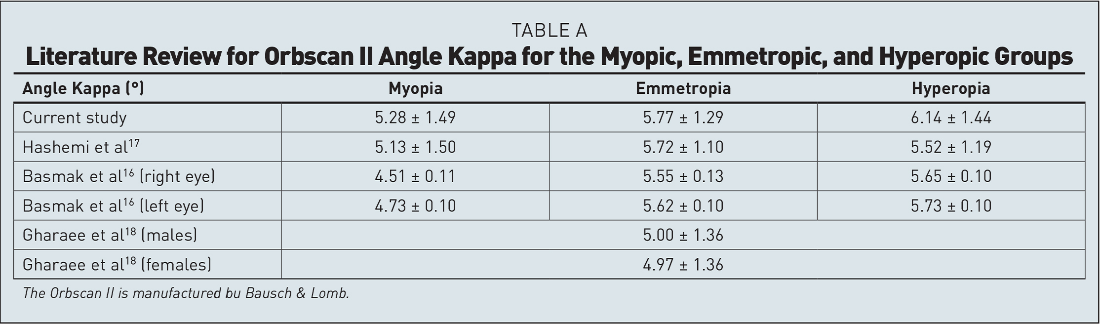 Literature Review for Orbscan II Angle Kappa for the Myopic, Emmetropic, and Hyperopic Groups