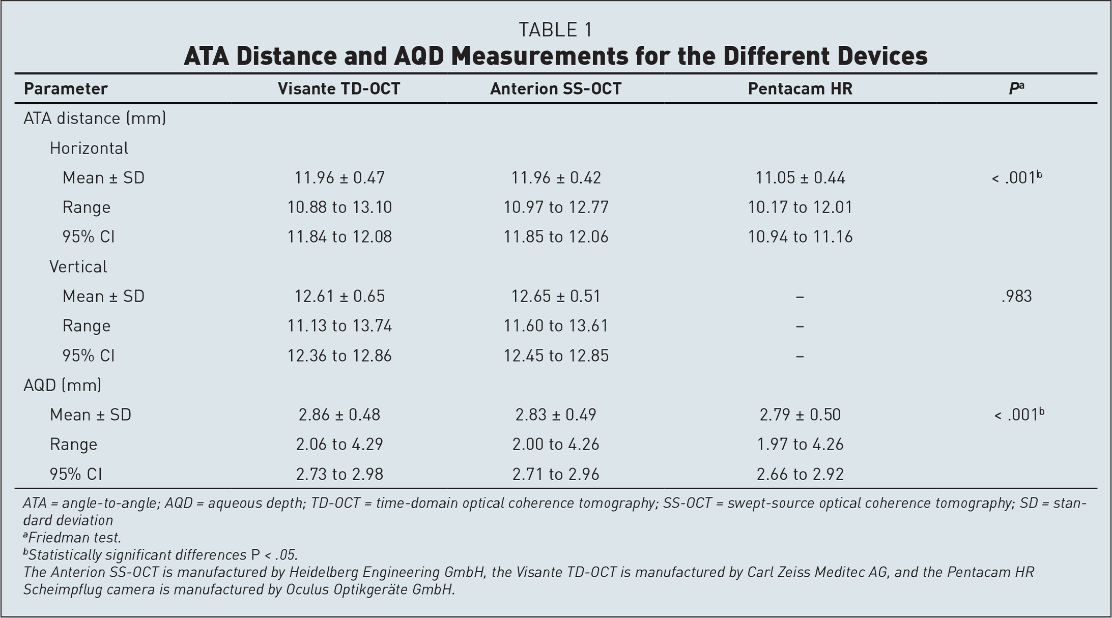 ATA Distance and AQD Measurements for the Different Devices