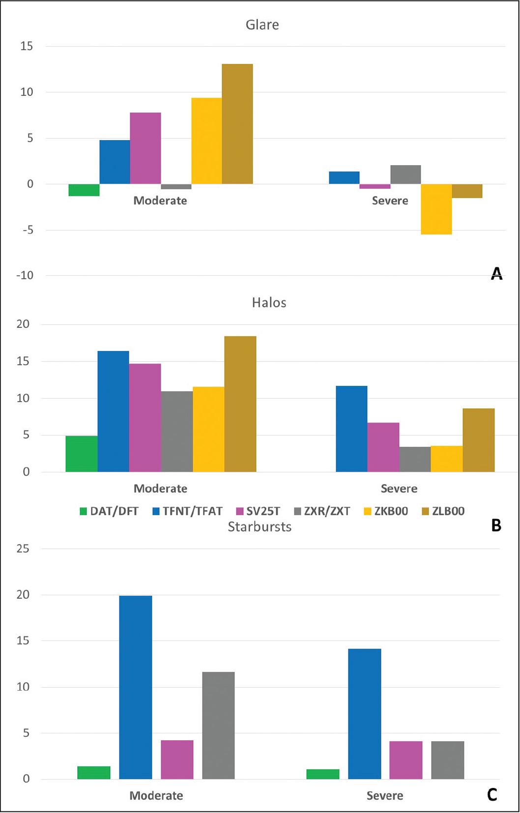 Patient-reported outcomes data for (A) moderate and severe glare, (B) halos, and (C) starbursts. Data reported are the difference in percentage of patients reporting each level of visual symptom between the control monofocal lens and the multifocal lens. Negative numbers indicate that more control patients reported that level of visual symptom, positive numbers indicate that more multifocal patients reported that level of visual symptom. The ZKB00/ZLB00 (Johnson & Johnson Vision) study did not report values for starbursts or for mild visual symptom severity. The DFT/DAT (Vivity), SV25T, and TFNT/TFAT (PanOptix) lenses are manufactured by Alcon Laboratories, Inc, and the ZXR/ZTX (Symfony), ZKB00, and ZLB00 lenses are manufactured by Johnson & Johnson Vision.