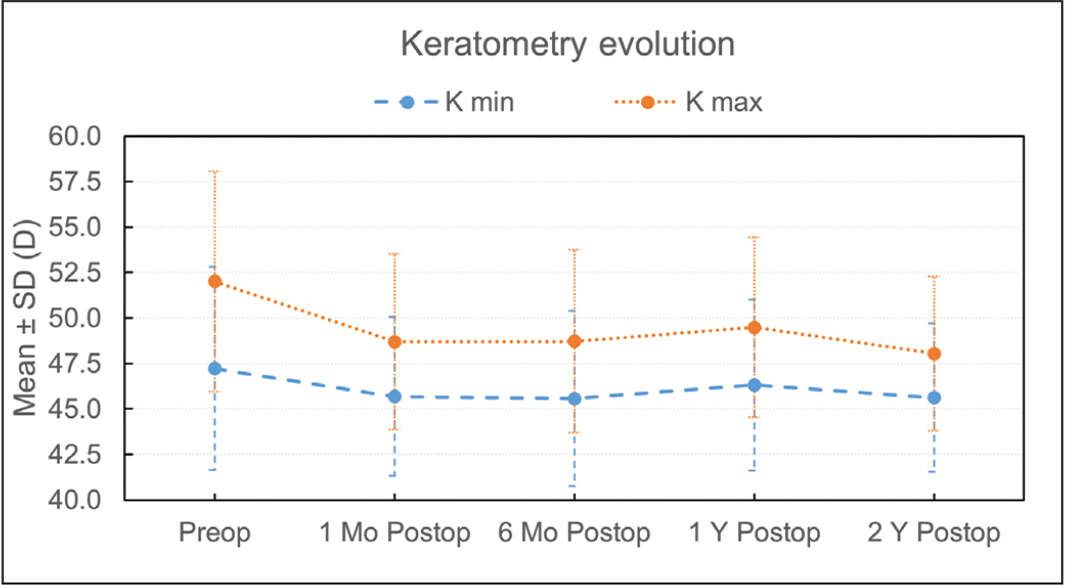 Keratometry values before and evolution after intracorneal ring segments implantation up to 2 years of follow-up. Kmin = flattest keratometry; Kmax = steepest keratometry; SD = standard deviation; D = diopters