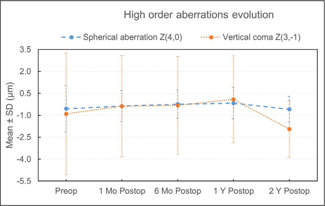 Spherical aberration and vertical coma Zernike coefficients before and evolution after intracorneal ring segments (ICRS) implantation up to 2 years of follow-up. SD = standard deviation
