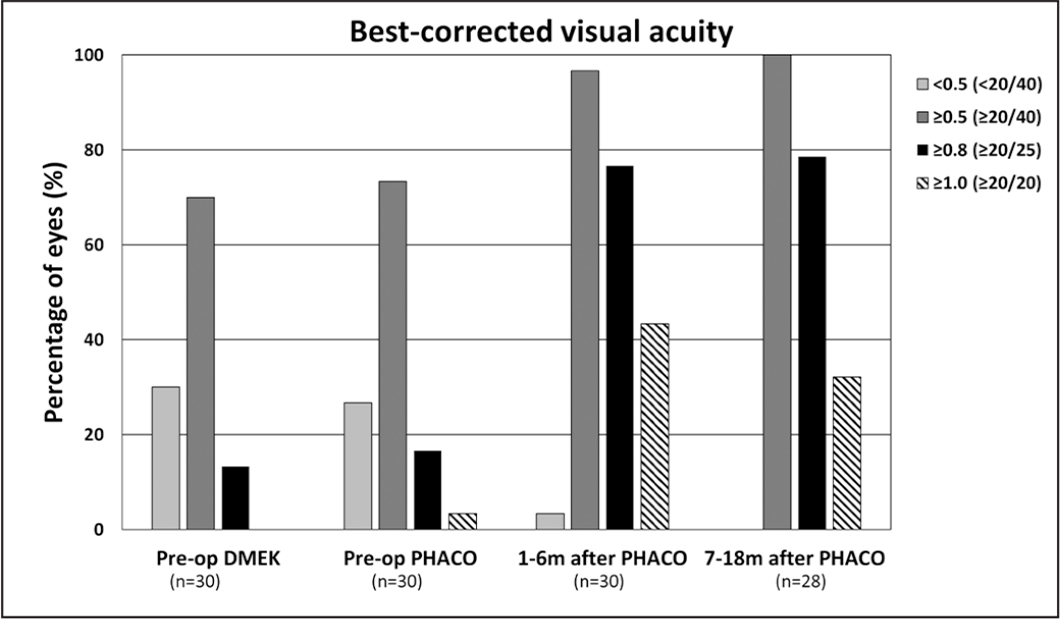 Corrected distance visual acuity (CDVA) outcomes before phakic Descemet membrane endothelial keratoplasty (DMEK), before and 1 to 6 months and 7 to 18 months after phacoemulsification (PHACO). Bar graphs present the percentage of eyes reaching the CDVA levels given in decimals (Snellen). Number of eyes available is presented underneath the follow-up time-points.