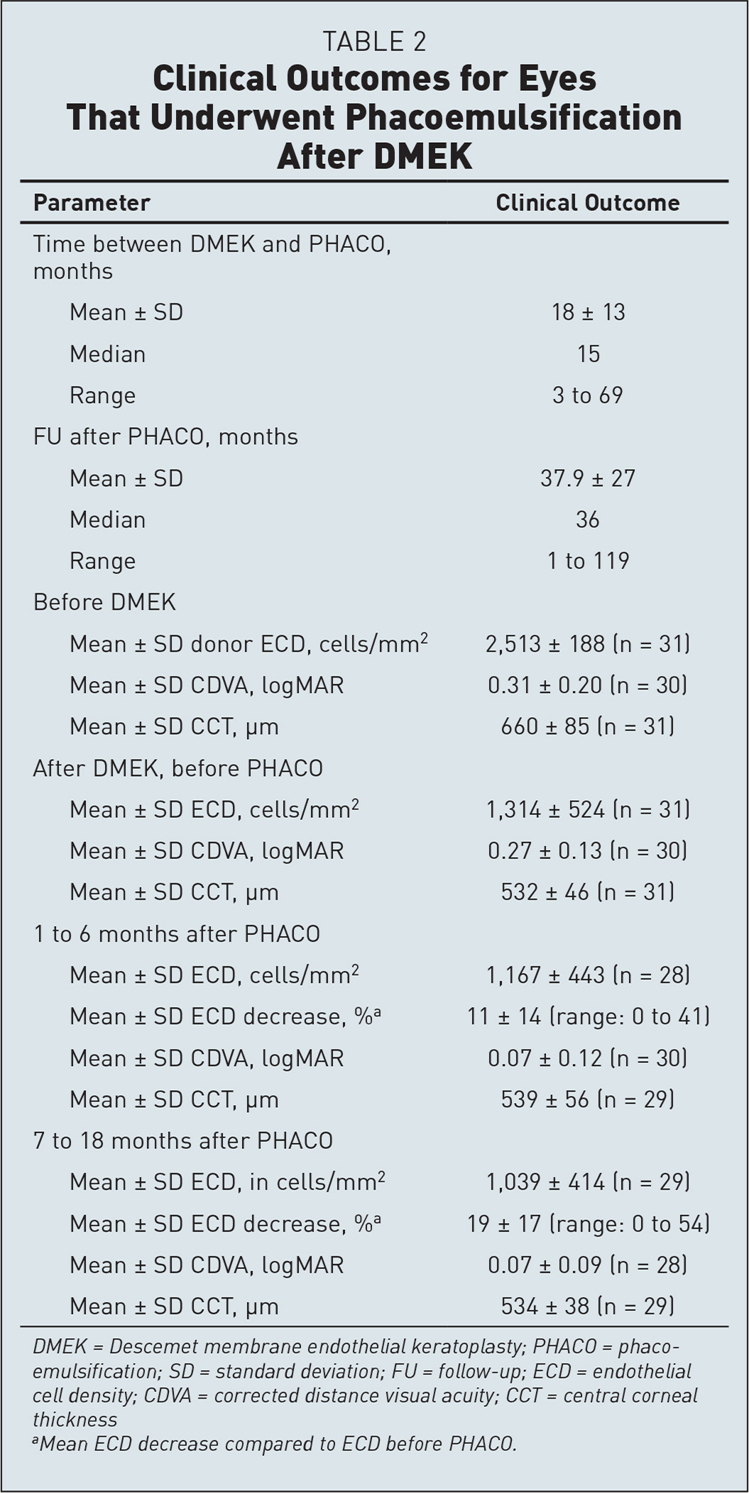 Clinical Outcomes for Eyes That Underwent Phacoemulsification After DMEK