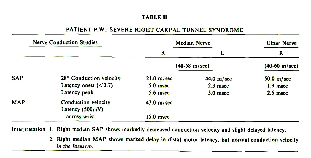 DIALYSIS CARPAL TUNNEL SYNDROME
