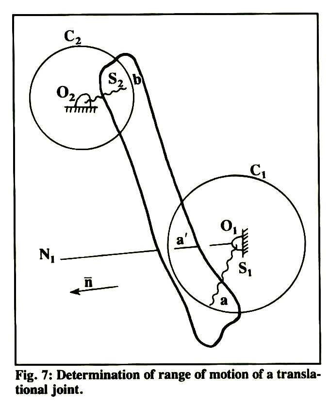 a technique for studying the kinematics of human joints part i theory Lab Tech fig 7 determination of range of motion of a translational joint