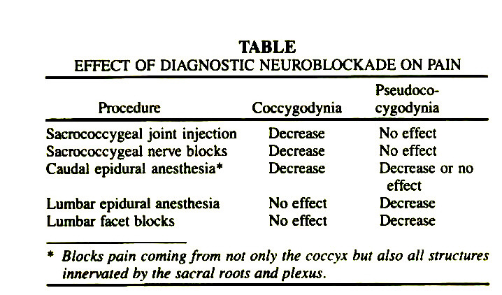 TABLEEFFECT OF DIAGNOSTIC NEUROBLOCKADE ON PAIN