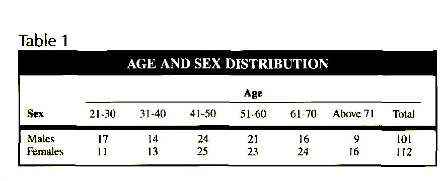 Table 1AGE AND SEX DISTRIBUTION