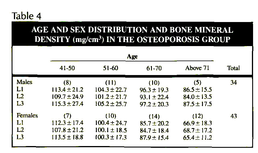 Table 4AGE AND SEX DISTRIBUTION AND BONE MINERAL DENSITY (mg/cmp 3) IN THE OSTEOPOROSIS GROUP