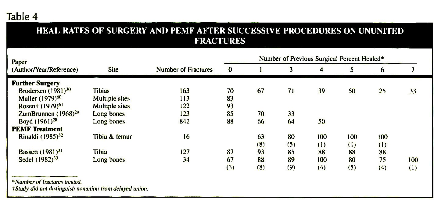 Table 4HEAL RATES OF SURGERY AND PEMF AFTER SUCCESSIVE PROCEDURES ON UNUNITED FRACTURES