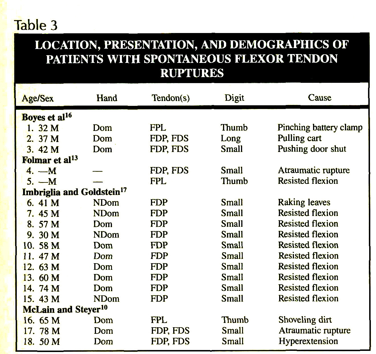 Table 3LOCATION, PRESENTATION, AND DEMOGRAPHICS OF PATIENTS WITH SPONTANEOUS FLEXOR TENDON RUPTURES