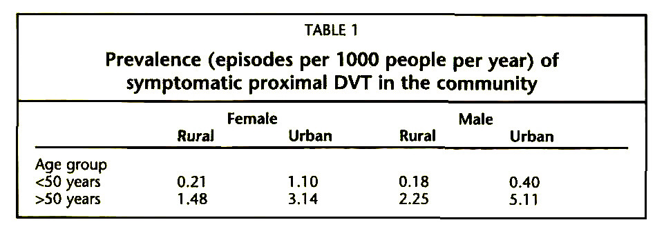 TABLE 1Prevalence (episodes per 1000 people per year) of symptomatic proximal DVT in the community