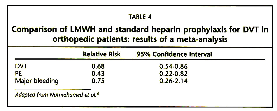 TABLE 4Comparison of LMWH and standard heparin prophylaxis for DVT in orthopedic patients: results of a meta-analysis