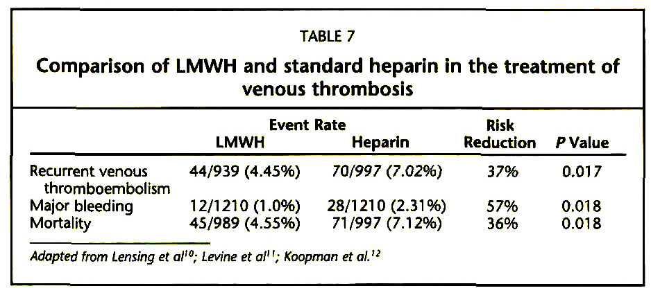 TABLE 7Comparison of LMVVH and standard heparin in the treatment of venous thrombosis