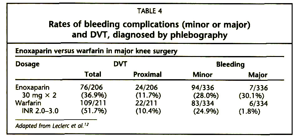 TABLE 4Rates of bleeding complications (minor or major) and DVT, diagnosed by phlebography