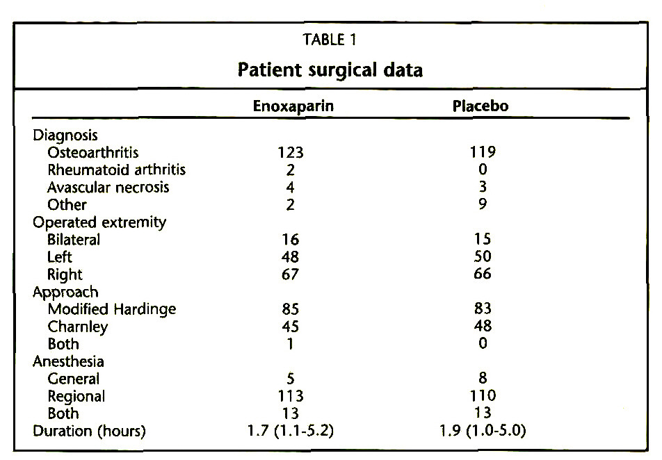 TABLE 1Patient surgical data
