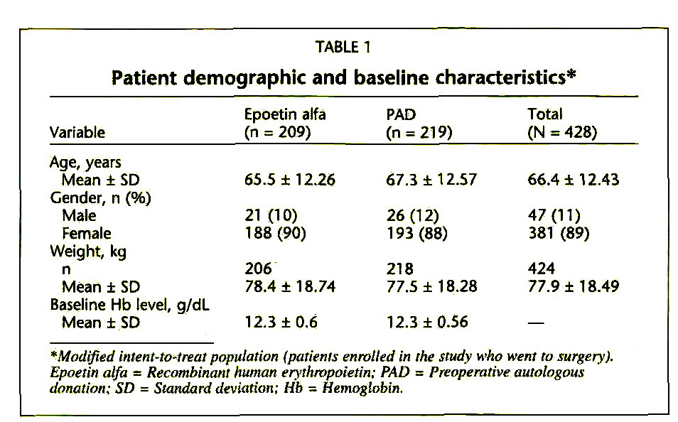 TABLE 1Patient demographic and baseline characteristics*