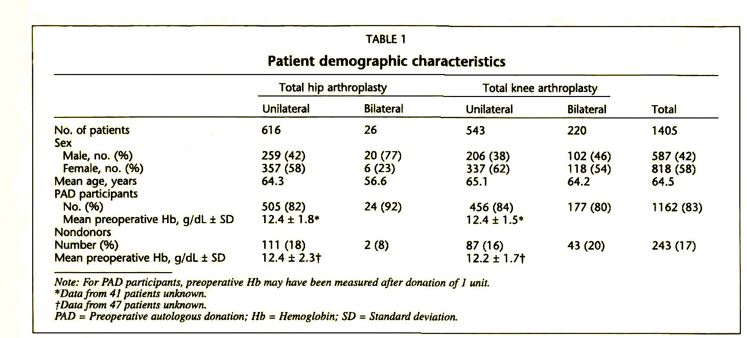 TABLE 1Patient demographic characteristics