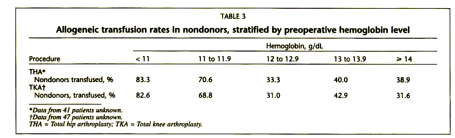 TABLE 3Allogeneic transfusion rates in nondonors, stratified by preoperative hemoglobin level
