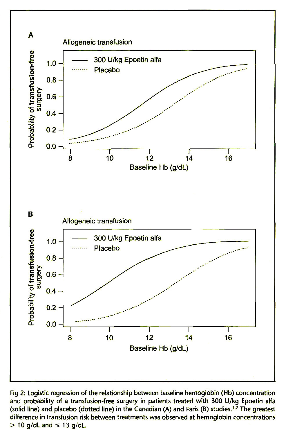 Fig 2: Logistic regression of the relationship between baseline hemoglobin (Hb) concentration and probability of a transfusion-free surgery in patients treated with 300 U/kg Epoetin alfa (solid line) and placebo (dotted line) in the Canadian (A) and Faris (B) studies.1,2 The greatest difference in transfusion risk between treatments was observed at hemoglobin concentrations > 1 0 g/dL and ^ 1 3 g/dL.
