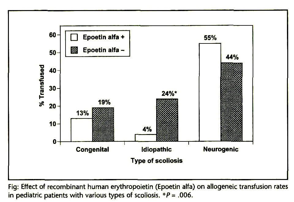 Fig: Effect of recombinant human erythropoietin (Epoetin alfa) on allogeneic transfusion rates in pediatric patients with various types of scoliosis. *P = .006.