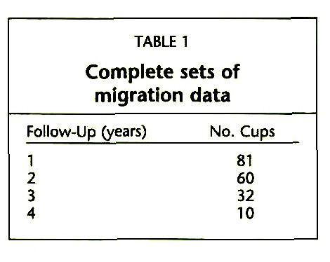 TABLE 1Complete sets of migration data