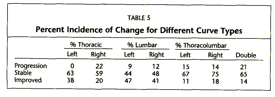 TABLE 5Percent Incidence of Change for Different Curve Types
