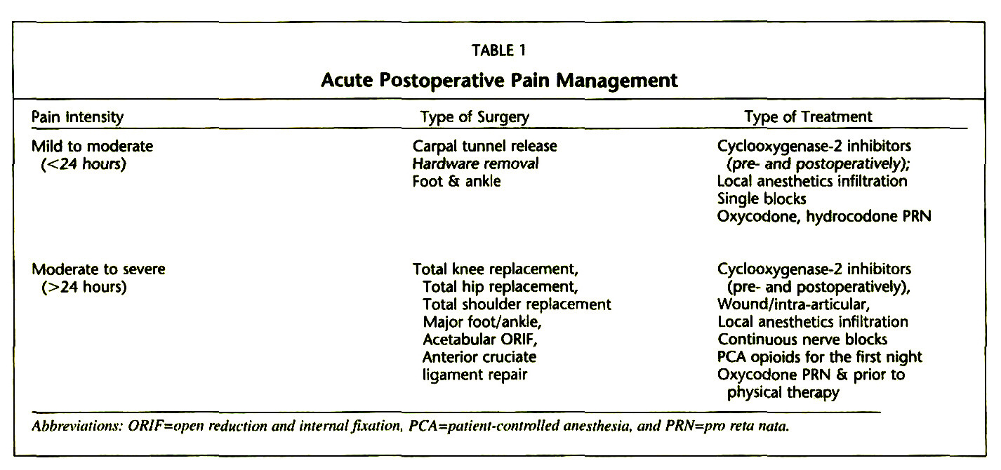 postoperative pain management guidelines pdf