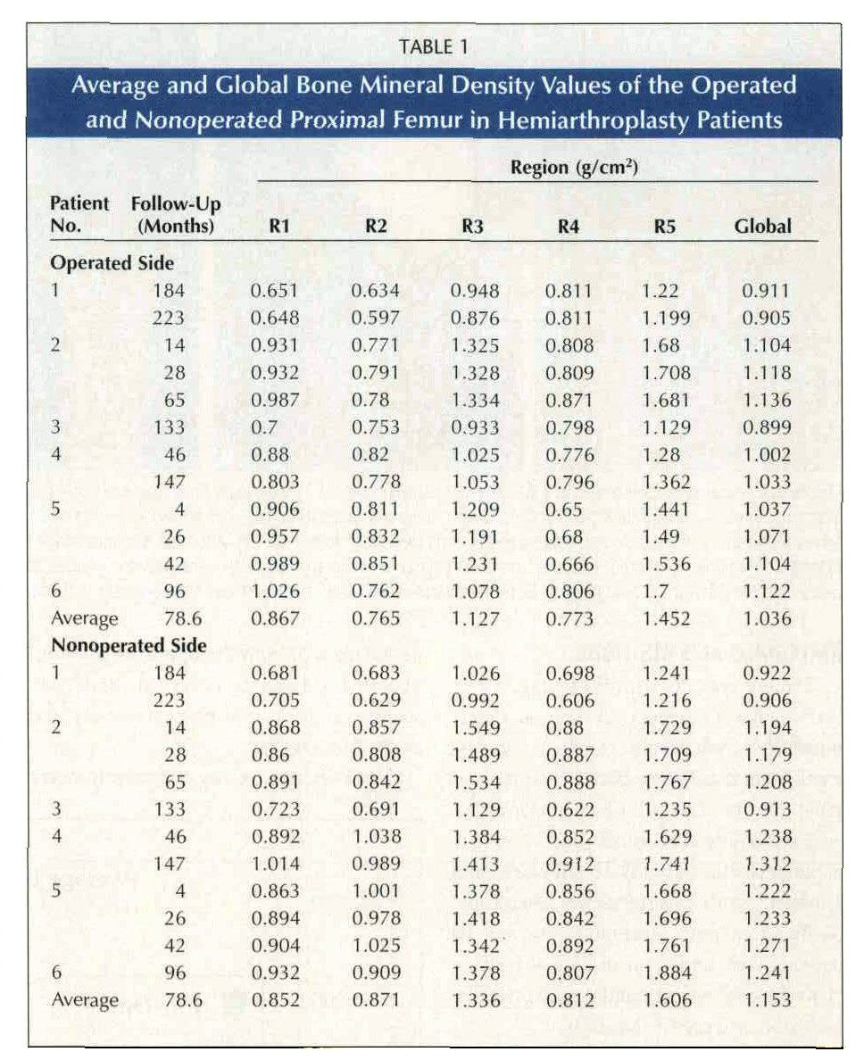TABLE 1Average and Global Bone Mineral Density Values of the Operated and Nonoperated Proximal Femur in Hemiarthroplasty Patients