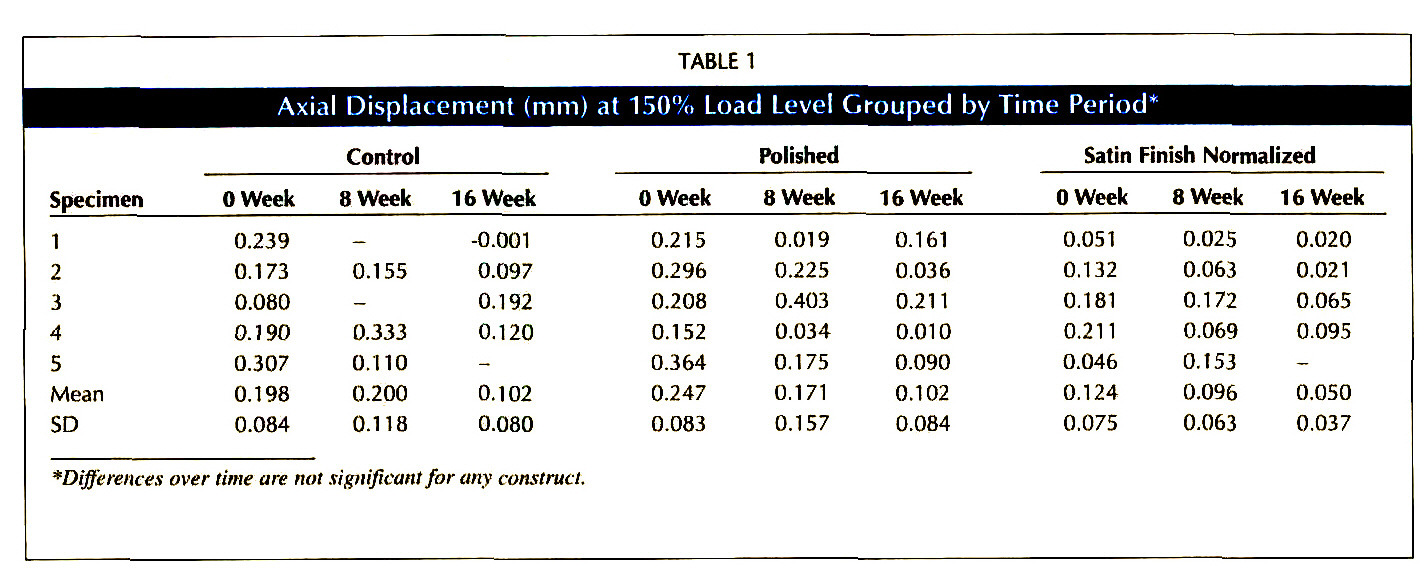 TABLE 1Axial Displacement (mm) at 150% Load Level Grouped by Time Period*