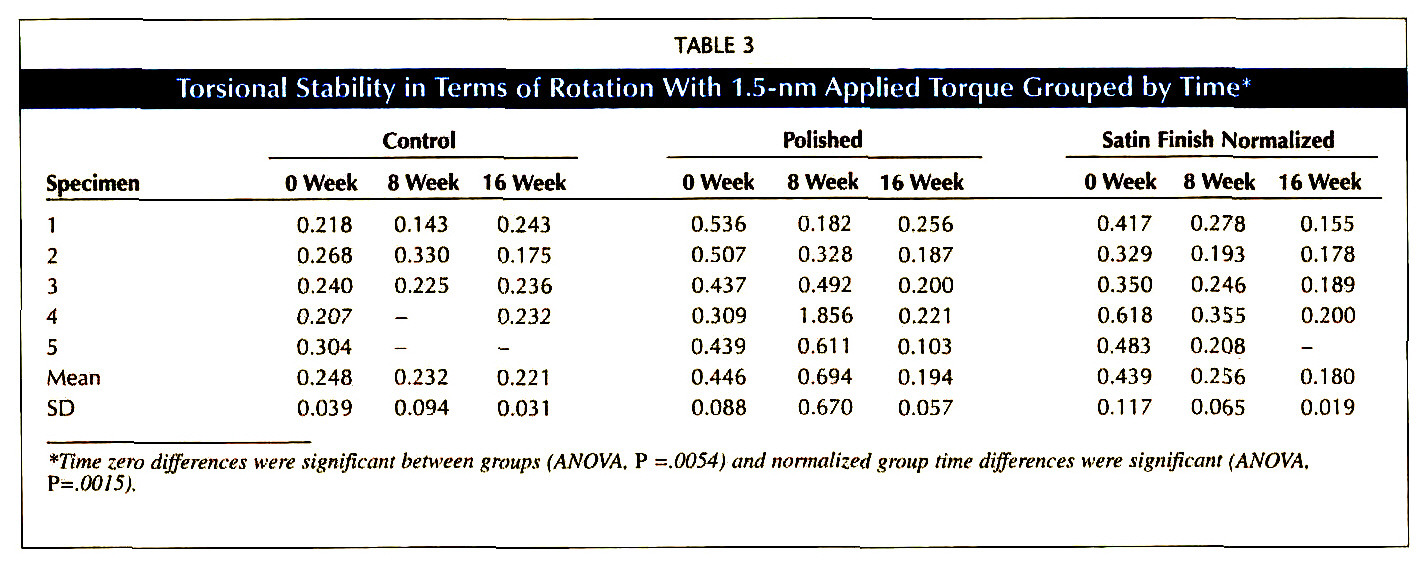 TABLE 3Torsional Stability in Terms of Rotation With 1.5-nm Applied Torque Grouped by Time*