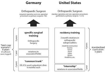 Post Graduate Medical Training In Germany