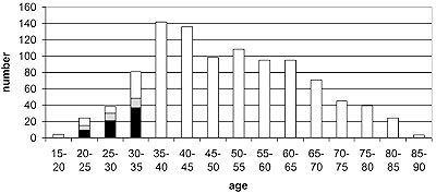 Figure: Histogram of subject age for the whole group of patients