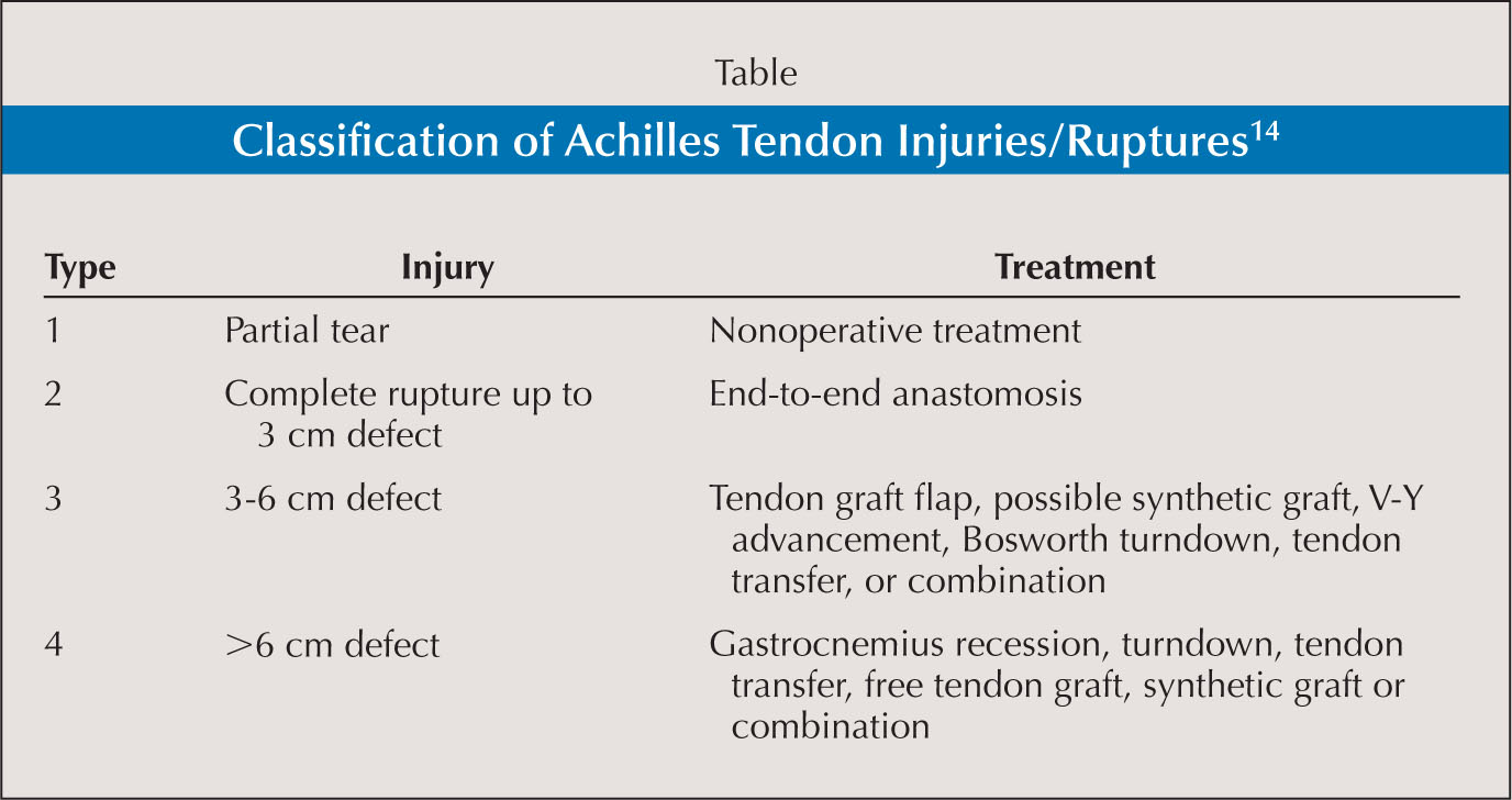 Achilles tendon rupture physical therapy - Classification Of Achilles Tendon Injuries Ruptures14