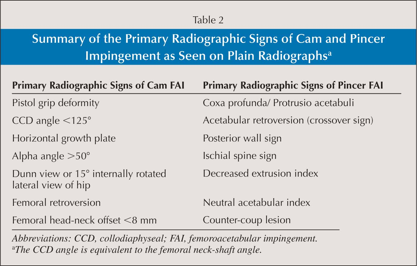 Summary of the Primary Radiographic Signs of Cam and Pincer Impingement as Seen on Plain Radiographsa