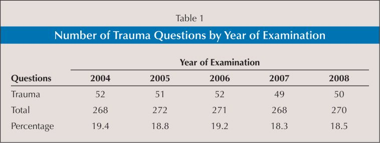 Number of Trauma Questions by Year of Examination