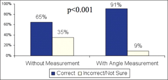 The Percentage of Correct Diagnosis of Location on Shoulder Radiograph Improved Significantly with the Use of the Angle Measurements.