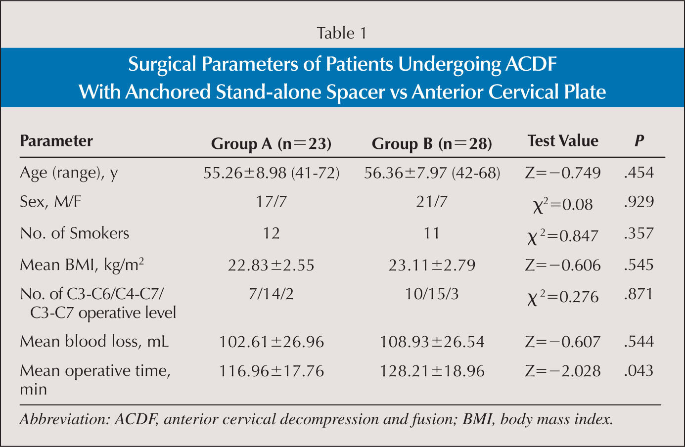 Stand Alone Anchored Spacer Versus Anterior Plate For Multilevel Locking Circuit Board Support From Reliable Surgical Parameters Of Patients Undergoing Acdf With Vs Cervical