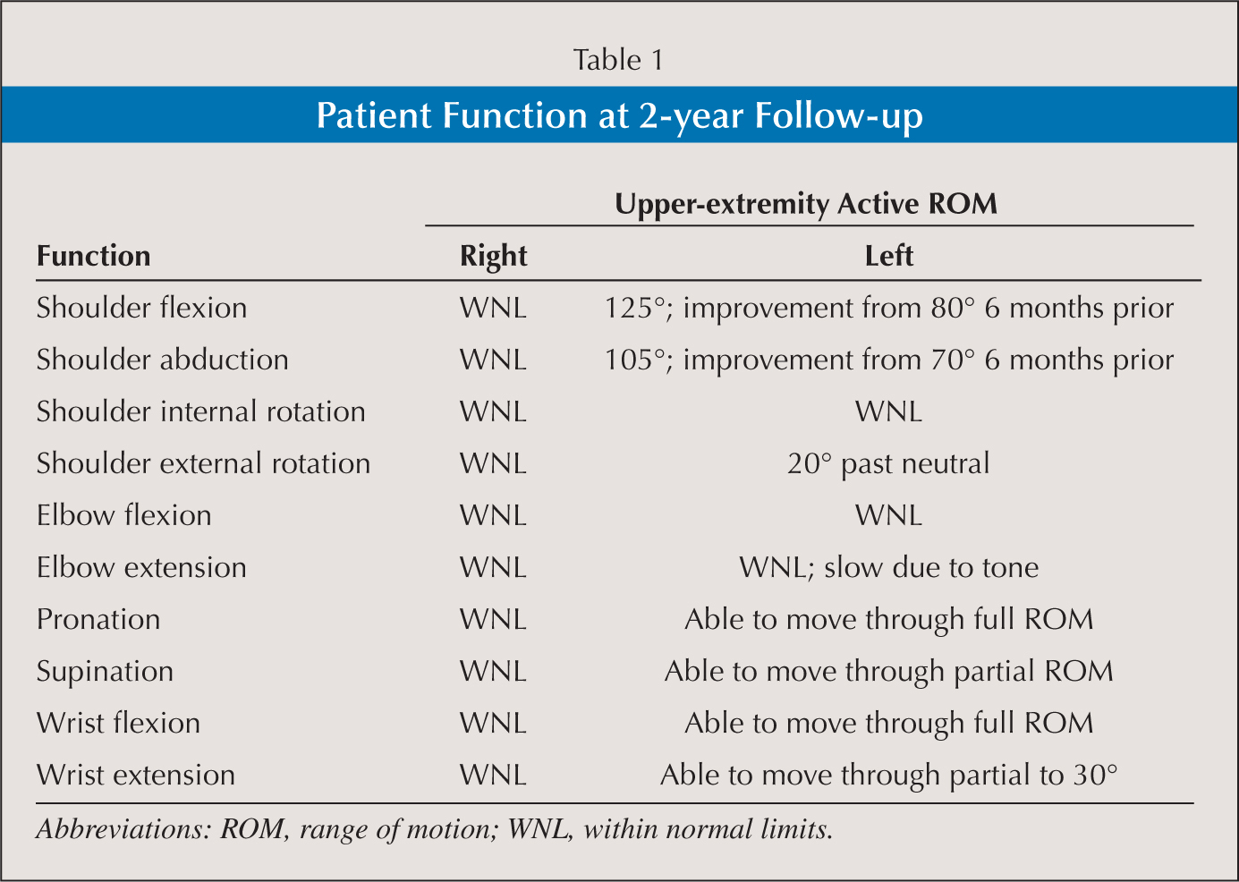 Patient Function at 2-year Follow-up
