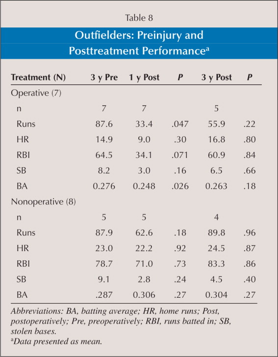 Outfielders: Preinjury and Posttreatment Performancea