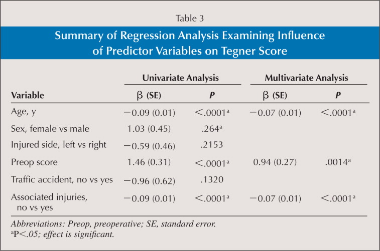 Summary of Regression Analysis Examining Influence of Predictor Variables on Tegner Score