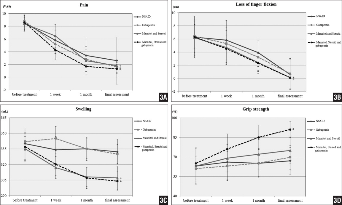 Graphs comparing the clinical results of the 4 treatment groups in regards to pain (A) loss of finger flexion (B), swelling (C), and grip strength (D) before treatment, 1 week after treatment, 1 month after treatment, and at last follow-up. Abbreviation: NSAID, nonsteroidal anti-inflammatory drug.