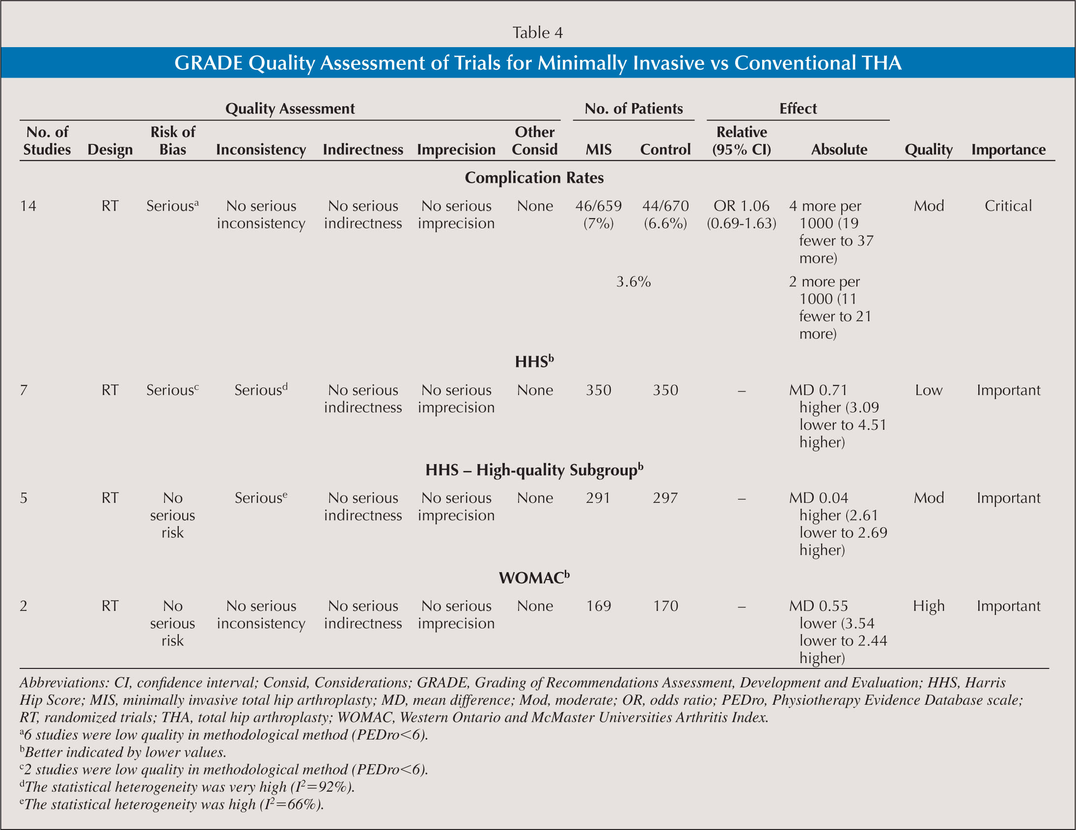 GRADE Quality Assessment of Trials for Minimally Invasive vs Conventional THA
