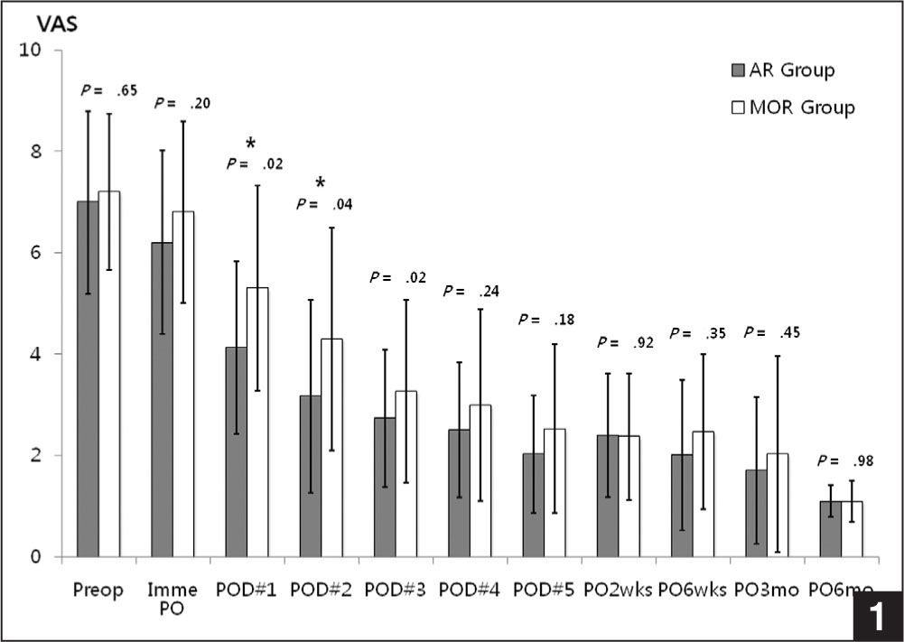 Mean visual analog scale (VAS) pain scores measured preoperatively, immediately postoperatively, on days 1–5, and at 2 and 6 weeks and 3 and 6 months postoperatively are shown. No statistically significant difference was found in mean VAS pain scores between the 2 groups 6 months postoperatively except on postoperative days 1 and 2, when the mean pain score for the arthroscopic repair group was significantly lower than that for the mini-open repair group. An asterisk denotes a statistically significant difference between the 2 groups. Abbreviations: AR, arthroscopic repair; Imme, immediately; MOR, mini-open repair; PO, postoperative; POD, postoperative day; Preop, preoperative.
