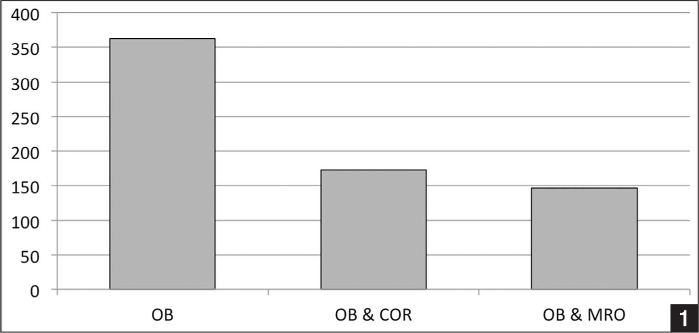 Graph showing the number of questions that were answerable by the 3 sources. Abbreviations: COR, American Academy of Orthopaedic Surgeons Comprehensive Orthopaedic Review; MRO, Miller's Review of Orthopaedics, 5th edition; OB, www.orthobullets.com.