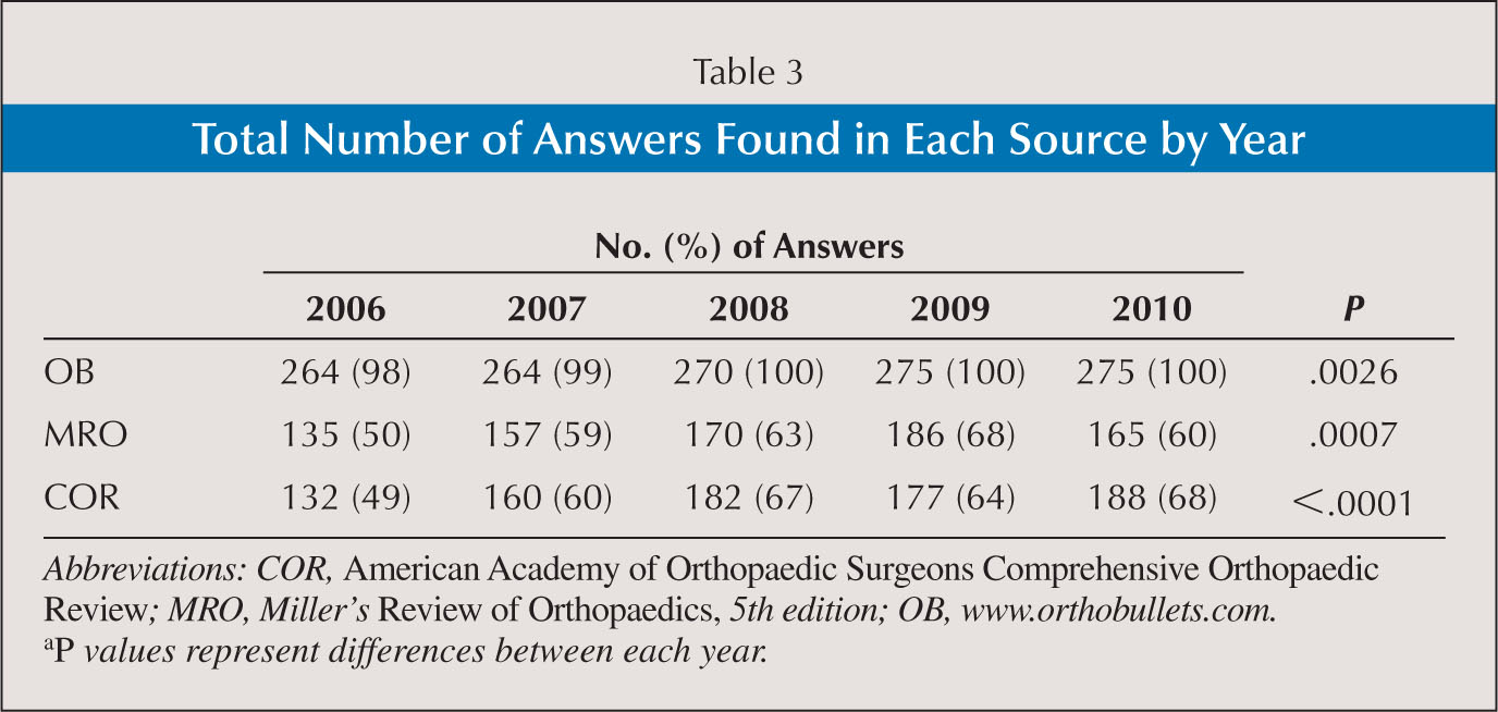 Total Number of Answers Found in Each Source by Year