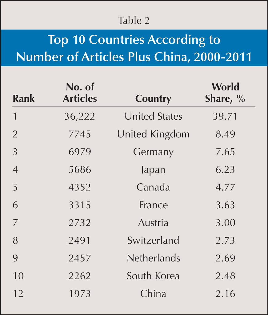 Top 10 Countries According to Number of Articles Plus China, 2000–2011