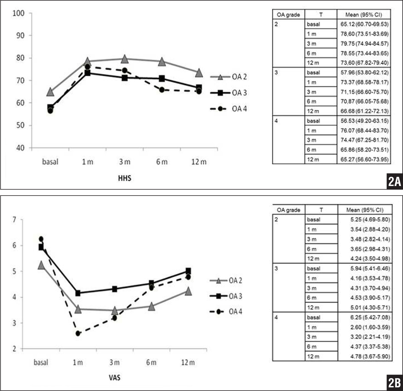 Graphs showing Harris Hip Score (HHS) (A) and visual analog scale (VAS) score (B) temporal evolution in relation to osteoarthritis (OA) grade independent of treatment type. Abbreviations: CI, confidence interval; T, time.